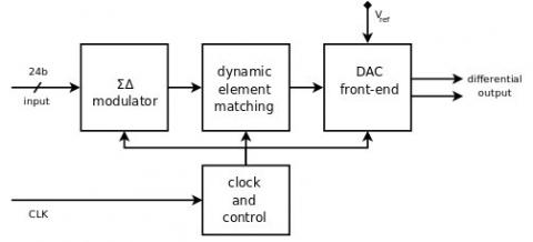 Miraculous 24 Bit High Resolution Sigma Delta Charge Redistribution Dac Wiring Digital Resources Bioskbiperorg