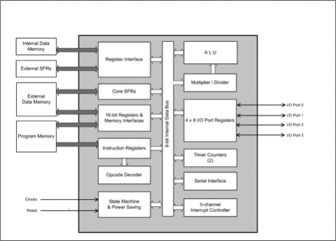 mentor graphics m8051 8 bit microcontroller ip core microcontroller pic16f877a block diagram of the mentor graphics m8051 8 bit microcontroller ip core