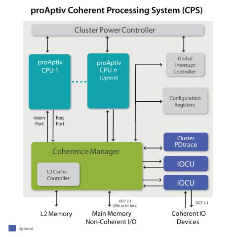 MIPS proAptiv Superscalar Multiprocessor Block Diagam