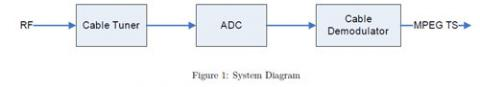 DVB-C Demodulator Block Diagam