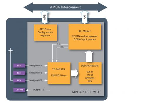 MPEG-2 Transport Stream Demultiplexer Block Diagam