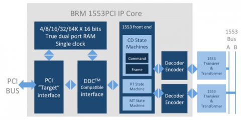 Mil-STD-1553B BC/RT/MT with PCI interface IP Core for FPGA Block Diagam