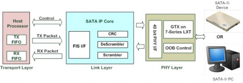 SATA IP core Kintex UltraScale Block Diagam