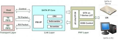 SATA IP core Kintex UltraScale IP Core