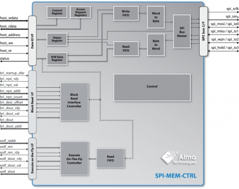 Single, Dual and Quad SPI Flash Controller with Boot and Execute On-The-Fly Features Block Diagam