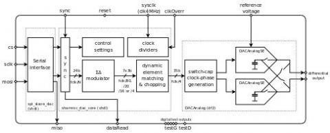 24-bit Sigma Delta Charge-Redistribution DAC (High bandwidth) Block Diagam