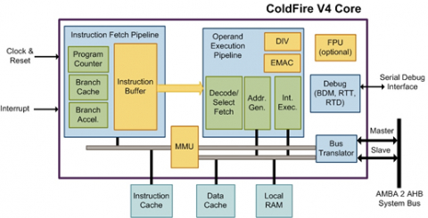 ColdFire V4 Processor (70012) Block Diagam
