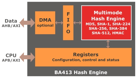Hash core - HMAC, SHA-1, SHA-2, MD5 Block Diagam