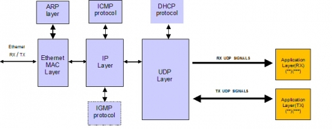 Full Hardware UDP/IP stack Block Diagam