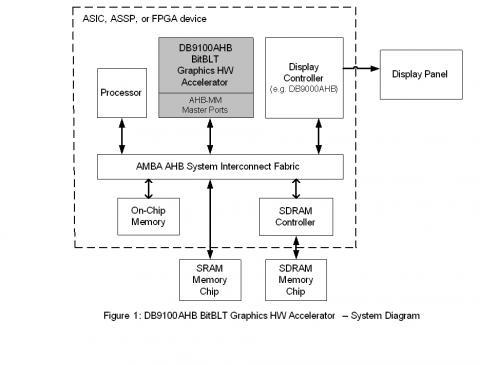 Bitblt Graphics Hardware Accelerator Ahb Bus