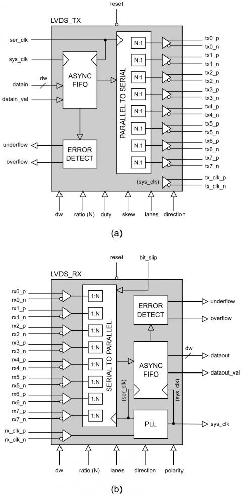High-Speed LVDS (SERDES) Transceiver (1Gbps+ per lane)