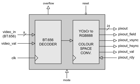 block diagram of the bt 656 decoder with colour-space converter ip core