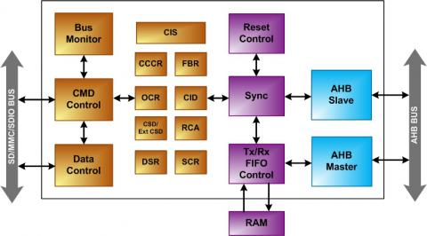 SD3.01/SDIO 3.0/eMMC 4.51 Device Controller Block Diagam