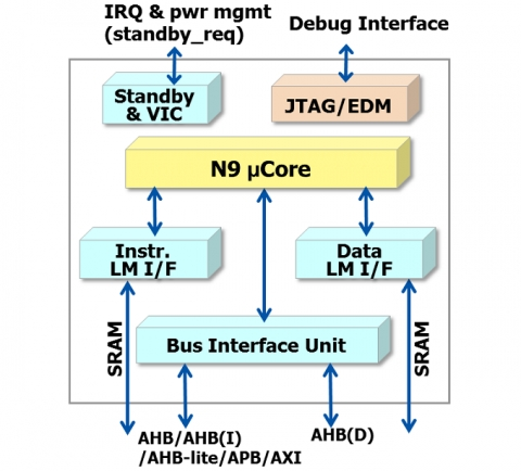 Highly-Configurable 32-bit Processor Block Diagam