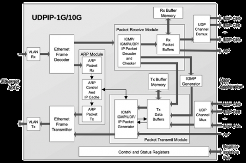 UDP/IP Hardware Protocol Stack Block Diagam
