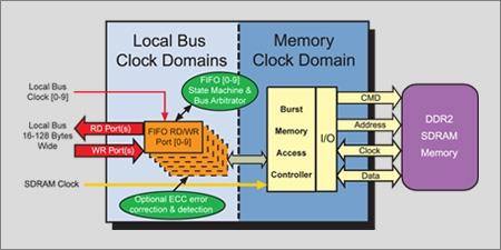 Avalon Multi-port DDR2 Memory Controller  Block Diagam