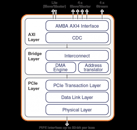 Configurable PCI Express 3.0, 2.0, 1.1 Controller IP for ASIC/SoC with AMBA AXI User Interface Block Diagam