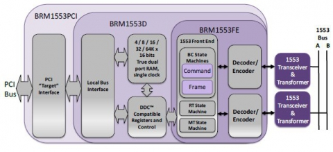 Enhanced Bit Rate 1553 IP Core for FPGA Block Diagam