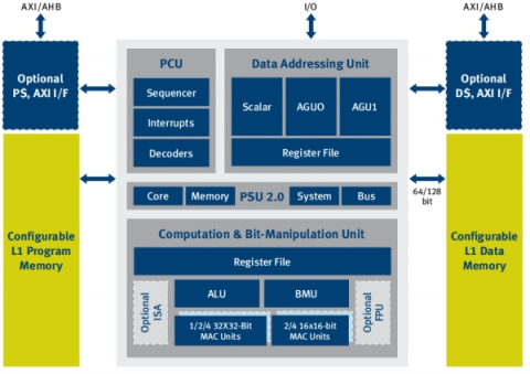 Low Power 32-bit DSP Architecture Framework for Advanced