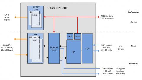 10G TCP/IP Hardware Stack  Block Diagam