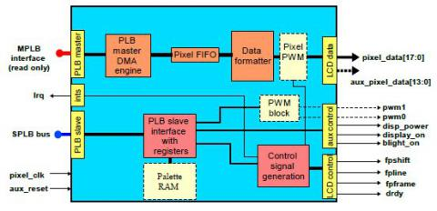 PLB Bus Based Video Controller Block Diagam