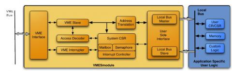 VME Slave Controller, bridging VME bus and local bus Block Diagam
