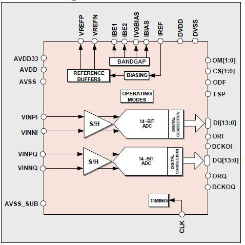 14-Bit 19MS/s Dual Pipeline ADC Block Diagam