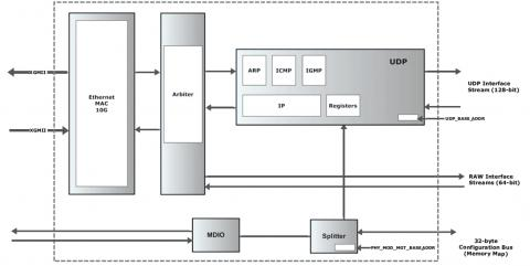 10Gb  UDP Hardware stack IP core Block Diagam