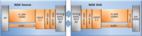 WiGig Wireless Display Codec Block Diagam
