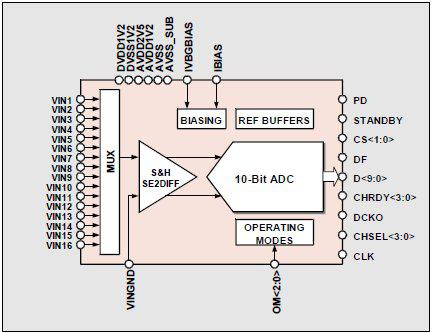 10-bit 8MS/s ADC with 16:1 Input MUX Block Diagam