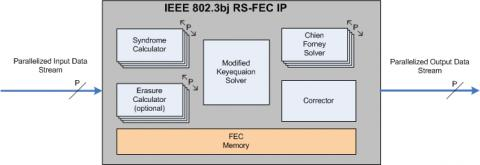 IEEE802.3bj RS-FEC Decoder for 100Gb/s Application Block Diagam