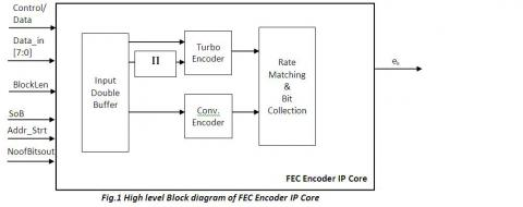 Complete FEC Encoder Solution compliant to LTE/ LTE A Specification Block Diagam