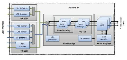 Aurora-like IP Core based on Altera FPGA enabling interoperability between Xilinx Virtex 6 LXT  and Altera Stratix IV GX and Stratix V GX Block Diagam
