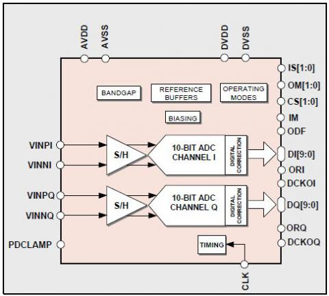 10-Bit 125MS/s IQ ADC Block Diagam