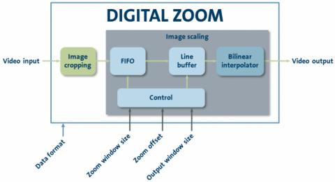 Digital Zoom Block Diagam