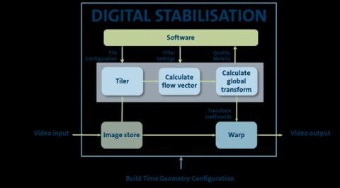 Digital Stabilisation IP Core Block Diagam
