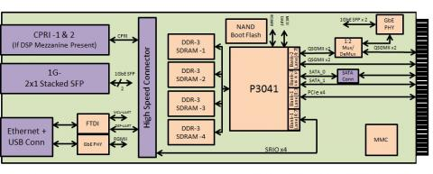 Mobiveil's P3041 AMC Board Block Diagam