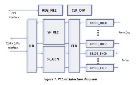 Physical Coding Sublayer (PCS) IP Core Block Diagam