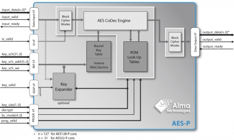 AES Encryption & Decryption with Programmable Block-Cipher Mode Block Diagam