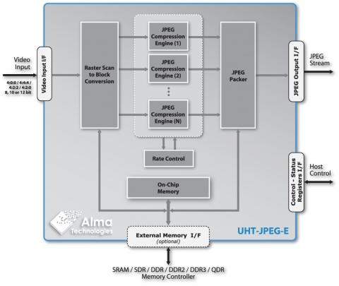 scalable uhd jpeg encoder ultra high throughput 8 10 12. Black Bedroom Furniture Sets. Home Design Ideas