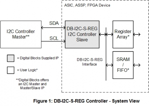 I2C Slave Controller with User Register Array / Memory / FIFO / AMBA Interface Block Diagam