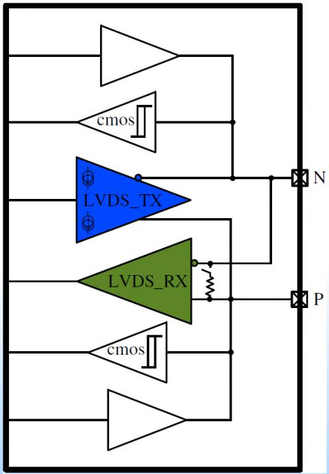 Bi-Directional LVDS with LVCMOS Block Diagam