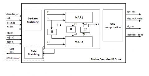 High bit rate Turbo Decoder core for 3GPP LTE/ LTE A Block Diagam