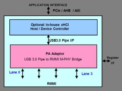 USB 3.0 SSIC Controller Block Diagam