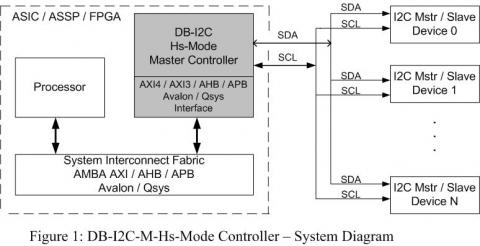 Hs-Mode I2C Controller - 3 4 Mbps, Master w/FIFO
