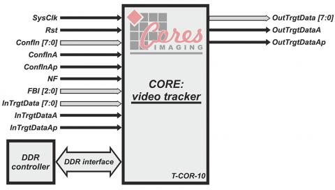 Video Tracking IP Core Block Diagam