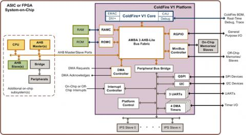 ColdFire V1 Processor Platform (70009) Block Diagam