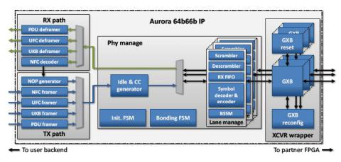 Aurora-like 64b/66b @14Gbps for ALTERA Devices Block Diagam
