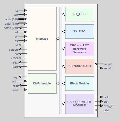ISO 7816 Based Smart Card Reader Block Diagam