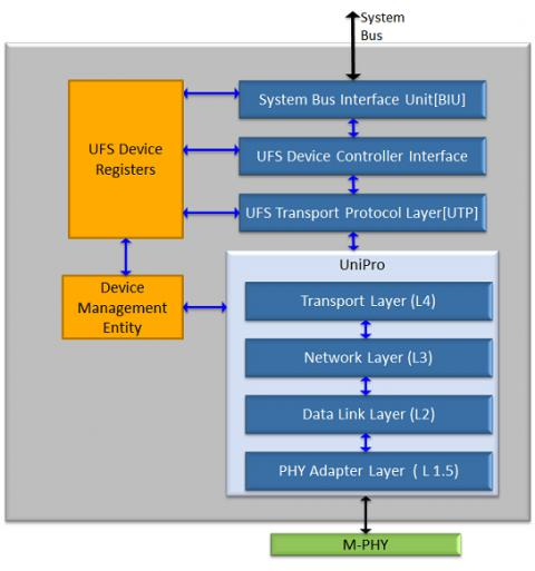 UFS 2.1 Device Controller compatible with MIPI M-PHY 3.1 and UniPro 1.6 Block Diagam